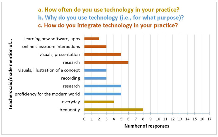 Teachers and Technology: Present Practice and Future